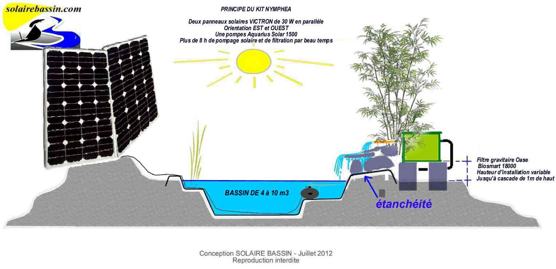 Le kit pompe solaire complet de bassin de jardin nymphea for Bassin a poisson le bon coin
